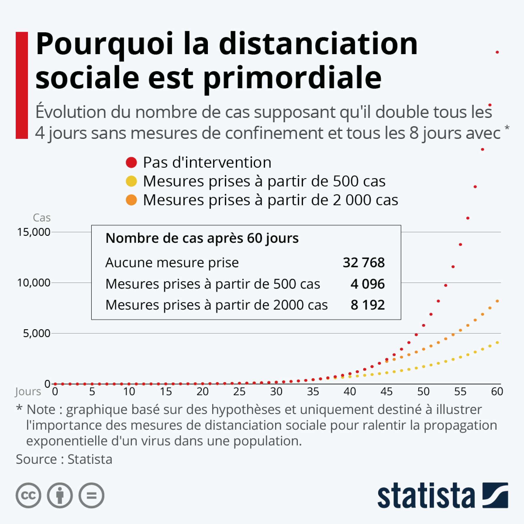 Infographie: Pourquoi la distanciation sociale est primordiale | Statista